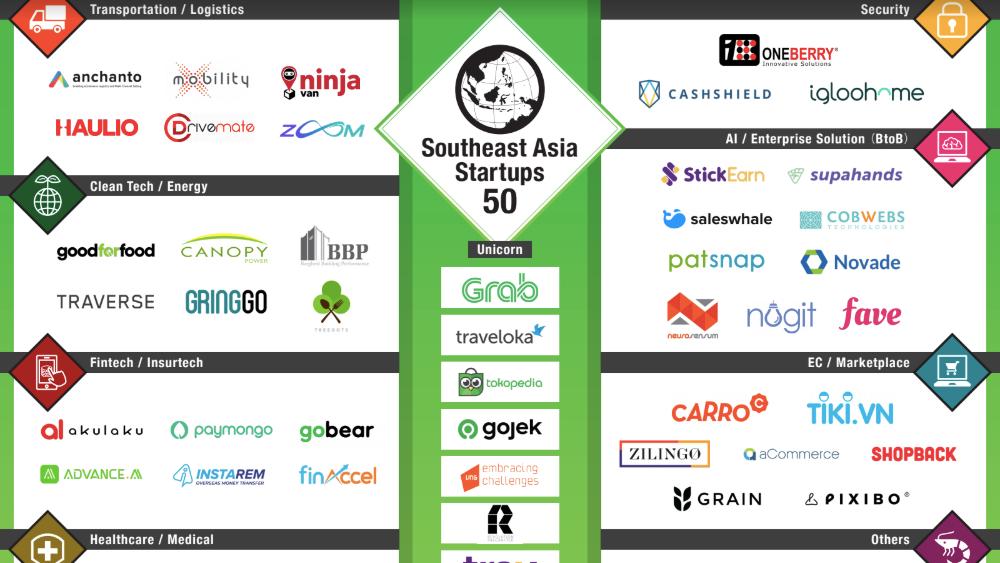 急成長する東南アジアのトレンドを把握! 注目スタートアップ50社をまとめた「Southeast Asia Startups 50」をリリース
