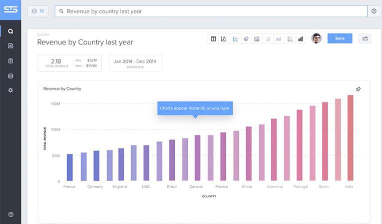 Google検索のように使える、企業データ検索ツールThoughtSpot